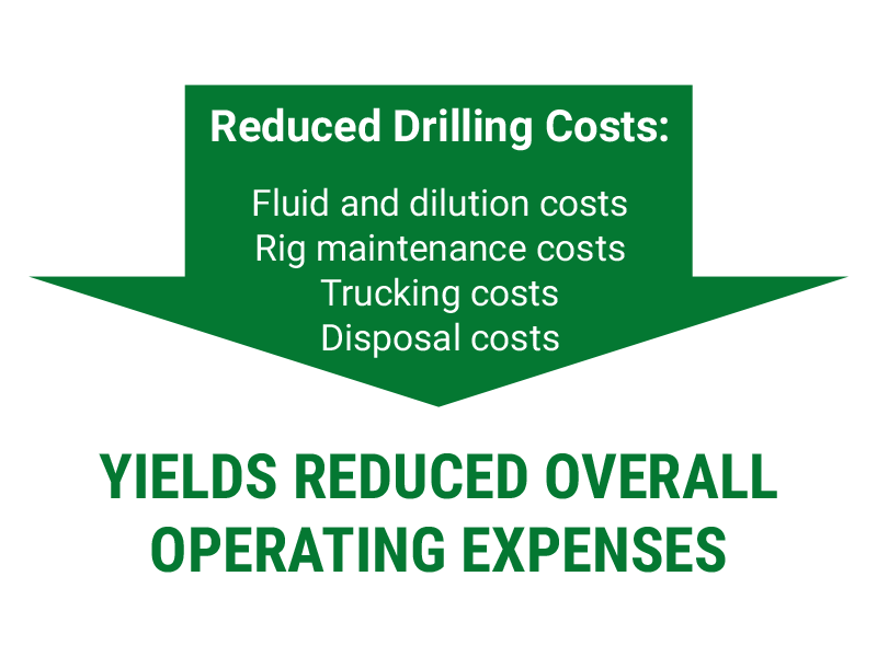 ReducedDrillingCosts